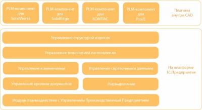 1С:Управление инженерными данными 8 PDM/